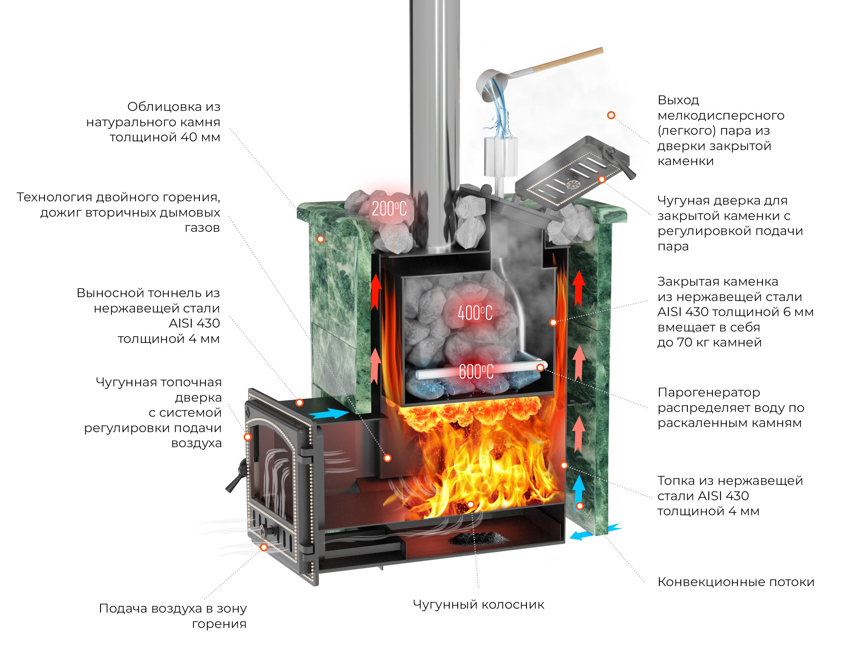 Банная печь Эверест INOX 20 (280) в облицовке пироксенит