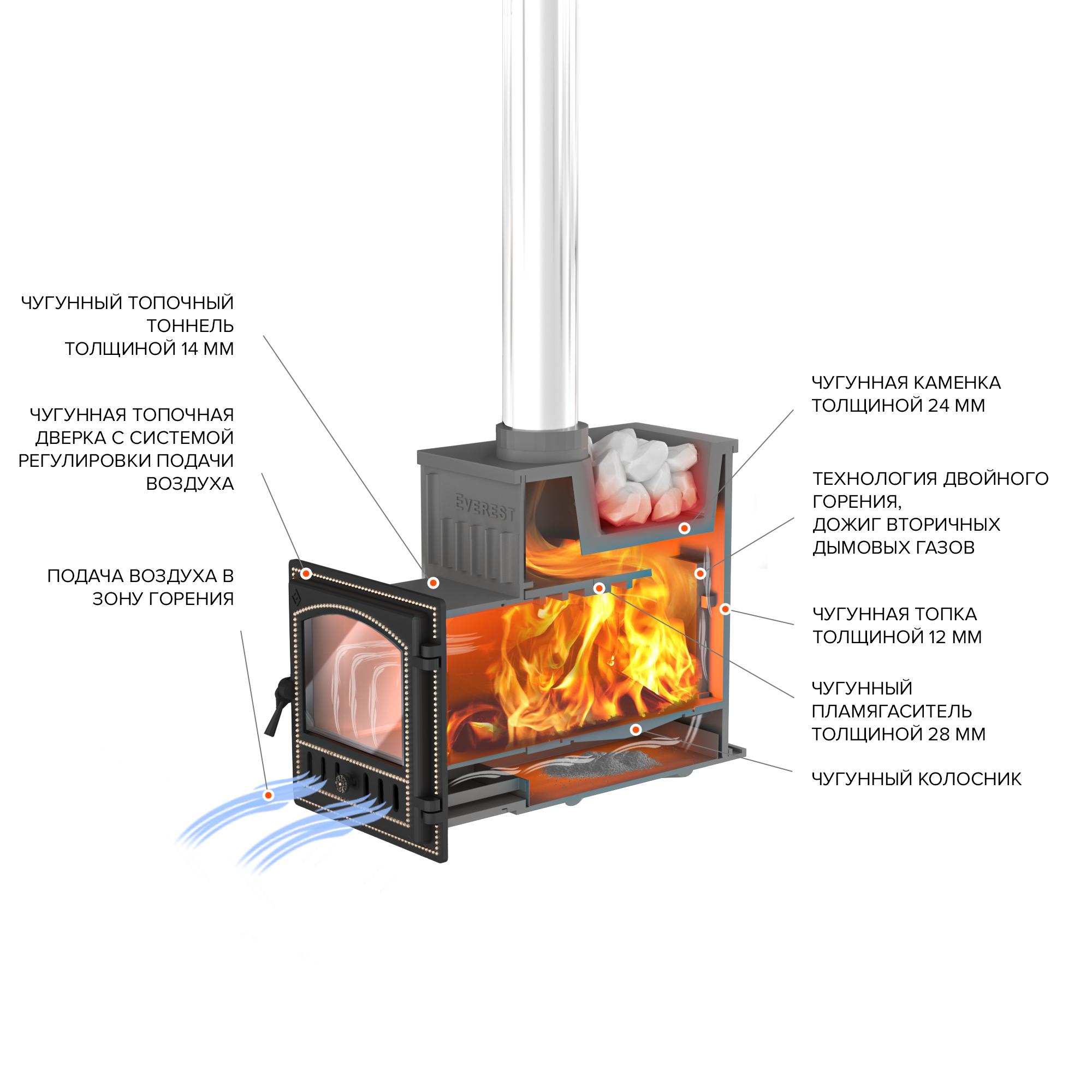 Печь для бани из жаропрочного чугуна Эверест Ковка 24 (280)